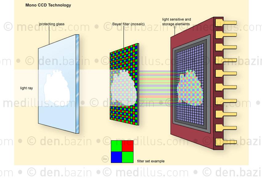 Technologie mono CDD